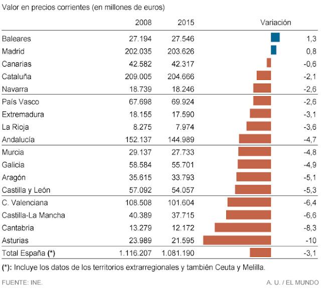 Puede verse que el PIB nominal ha crecido en Baleares y Madrid, y ha disminuido en las demás CCAA y en España