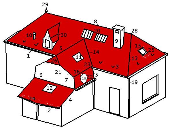 Noordboomdak met nummers en benoeming van de verschillende elementen van een dak