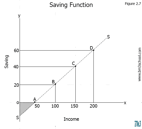 Saving Function Diagram