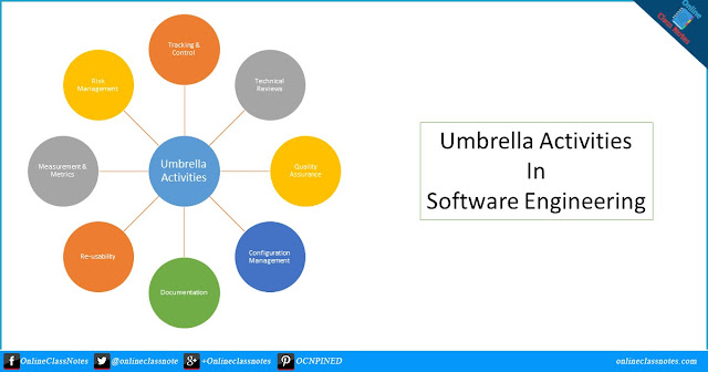 What are the Umbrella Activities in Software Engineering?