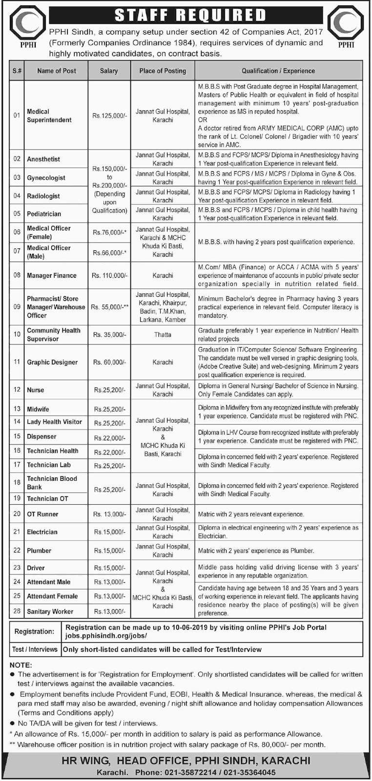 Medical & Non Medical Government Department Jobs