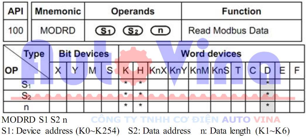 Lệnh truyền thông đọc, nhận dữ liệu qua cổng RS485 Modbus Modrd của PLC Delta