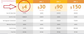 Trik Jitu Menghasilkan Dolar dengan Cepat $6 setiap hari di PTC Baru BMIclix