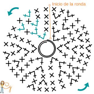 cómo-tejer-espiral-ganchillo-en-redondo-esquema-amigurumi-patrón-español