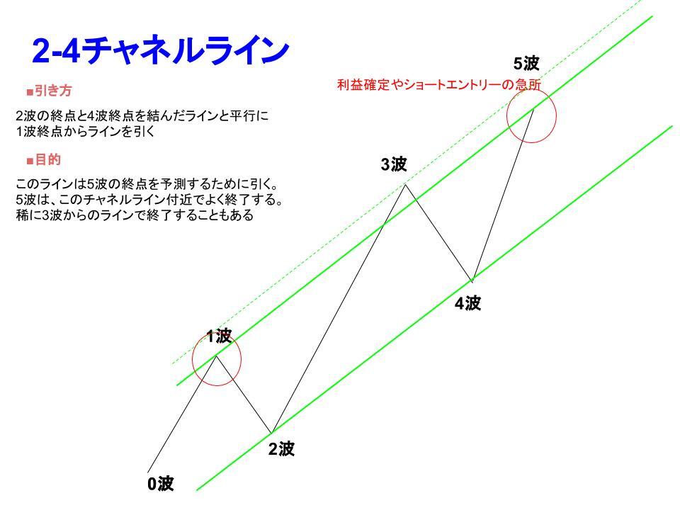 2-4チャネルの引き方説明画像