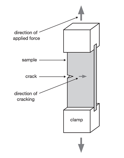 Texture Analysis Professionals Blog  Physical Property
