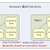 Amazon AWS : Region and Availability Zone Concepts