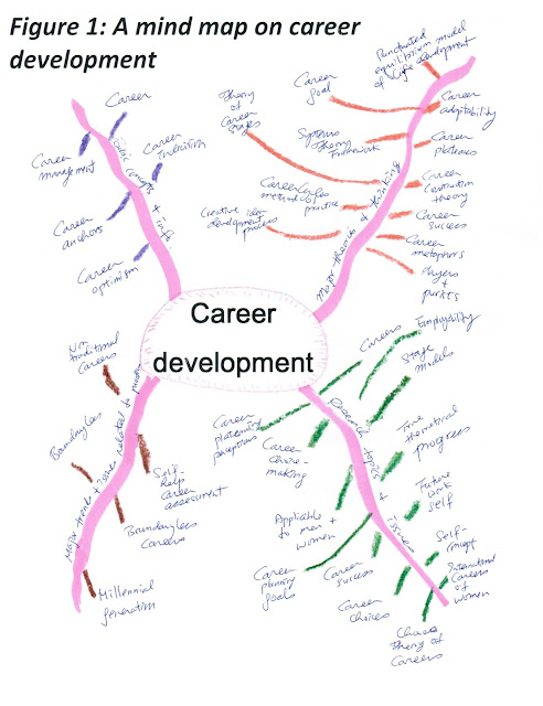 YMAZING Mind mapping the topic of career development