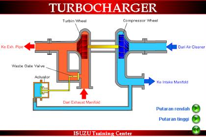 Cara Kerja Turbo Charge Pada Mesin Diesel