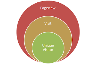 UNIQUE VISITOR, VISITOR, PAGEVIEW DAN BOUNCE RATE PADA WEBSITE DAN BLOG