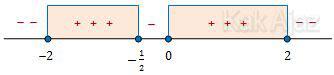 Garis bilangan pertidaksamaan bentuk pecahan