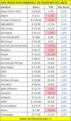 Dividendrendement en performance AEX-aandelen