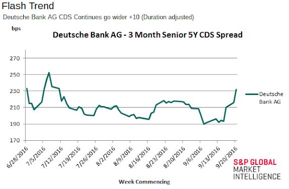 Deutsche Bank AG 5Y CDS (credit default swap)