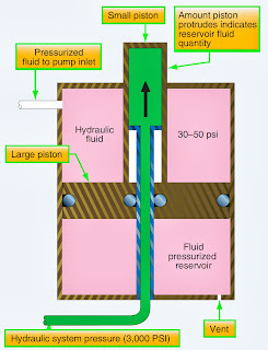 aircraft hydraulic system operation