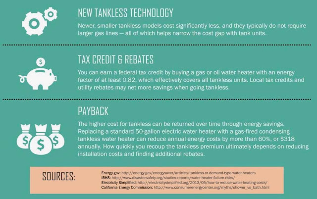 Graphic reads: New Tankless Technology - Newer, smaller tankless models cost significantly less, and they typically do not require larger gas lines, all of which helps narrow the cost gap with tank units. Tax credit and rebates: You can earn a federal tax credit by buying a gas or oil water heater with an energy factor of at least 0.82, which effectively covers all tankless units. Local tax credits and utility rebates may net more savings when going tankless. Payback: The higher cost for tankless can be returned over time through energy savings. Replacing a standard 50 gallon electric water heater with a gas fired condensing tankless can reduce annual energy costs by more than 60% or $318. How quickly you recoup the tankless premium ultimately depends on reducing installation costs and finding additional rebates