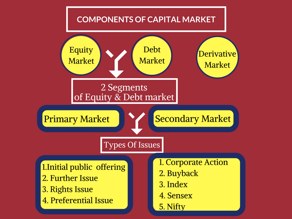 Capital Market in India: Learn With Mind Map | BankExamsToday