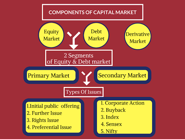 how to buy bonds in secondary market in india