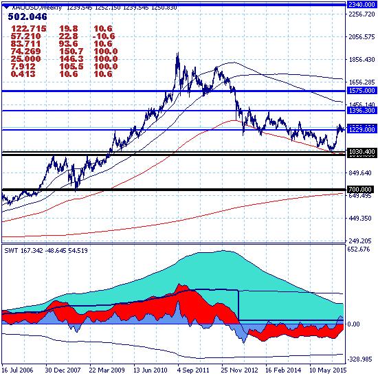 Золото восстанавливает долгосрочный восходящий тренд с целью на уровне 1575.00