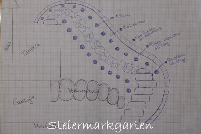 Skizze-Gartenweg-Steiermarkgarten
