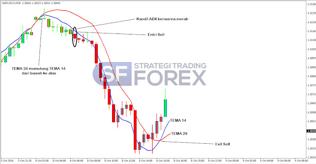 Strategi Mudah Trading Tanpa Indikator yang Menguntungkan -