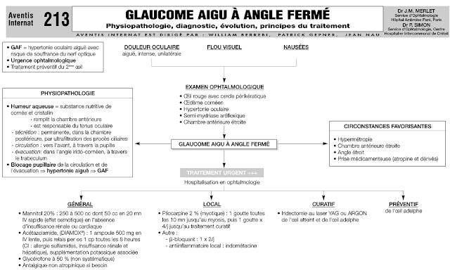 Glaucome Aigu à Angle Fermé