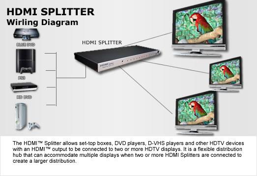 Espow  Types Of Hdmi Splitter
