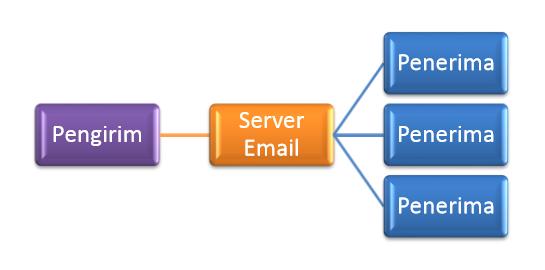 Memahami Instalasi Sistem Operasi Server