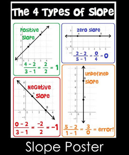 Slope Poster for your classroom