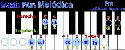 FAm en piano o teclado, digitación Fm scale