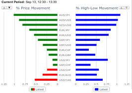 Comercio de divisas con opciones binarias