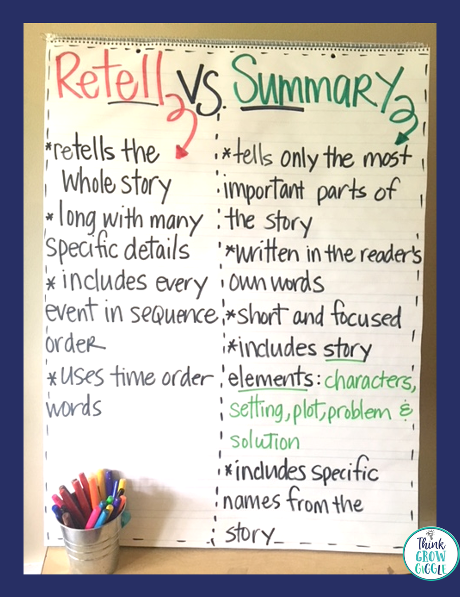 4 Ways to Help Students Successfully Summarize - Think Grow Giggle [ 1218 x 939 Pixel ]