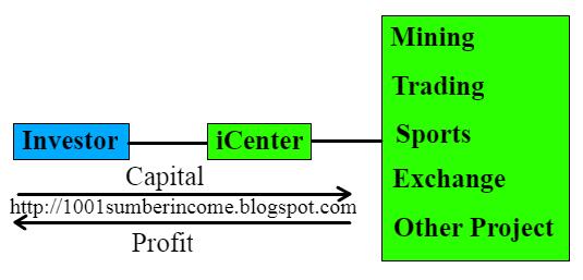 menggandakan bitcoin dengan iCenter