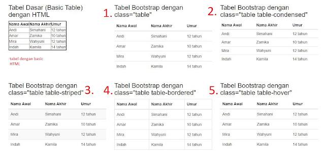 Cara Membuat Tabel dengan Bootstrap
