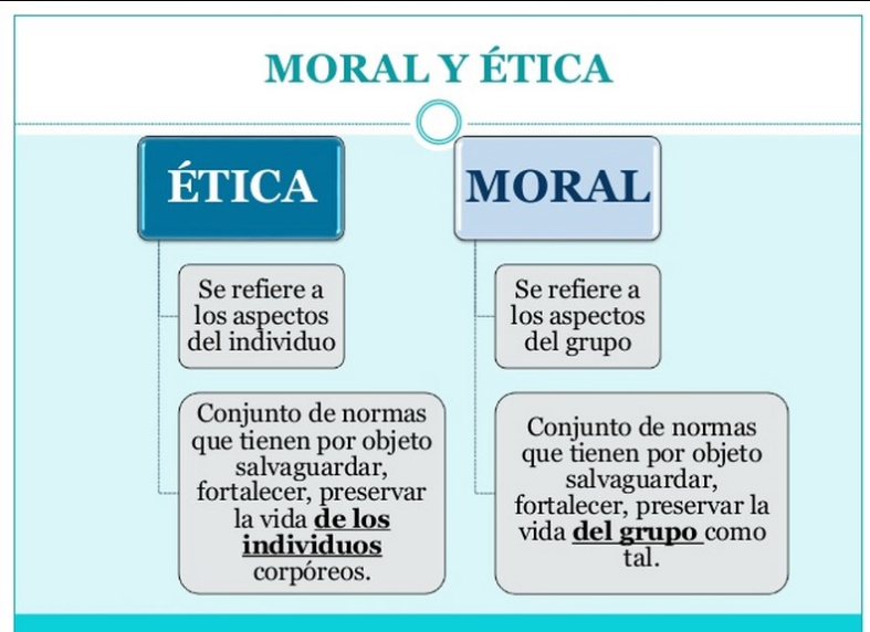 ética Profesional Diferencia Entre ética Y Moral