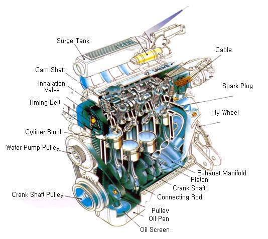 Car Engine Parts Electrical Blog
