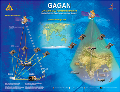 IRNSS And GAGAN Explained      | Indian Defence Forum