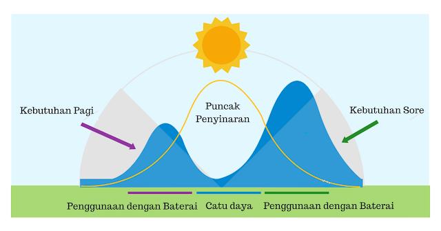 cara kerja sistem panel surya solar cell