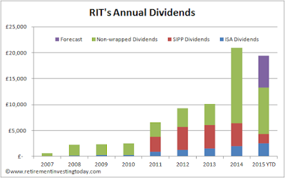 RIT's Dividends Received by Year