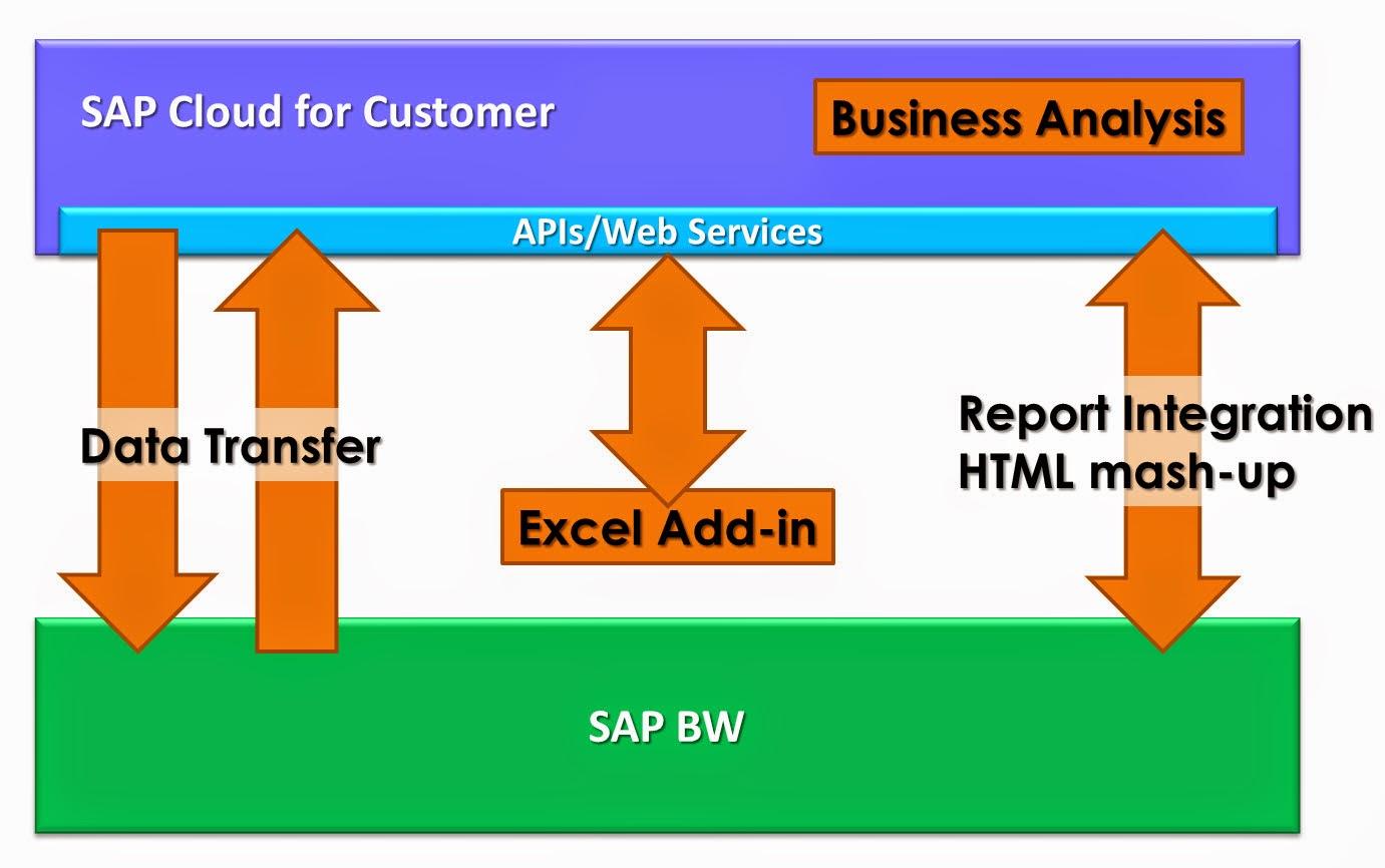 SAP Cloud for Customer Reporting & Analytics - Acorel