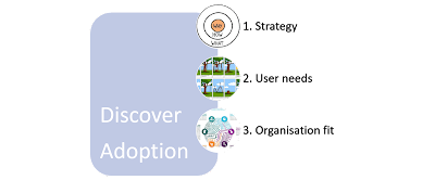 , Discover – Adoption: Transform your organisation succesfully, Acorel