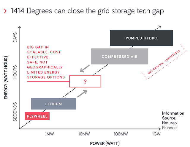Molten Silicon thermal energy storage system has higher energy density and ten times lower cost than lithium ion batteries for utility storage