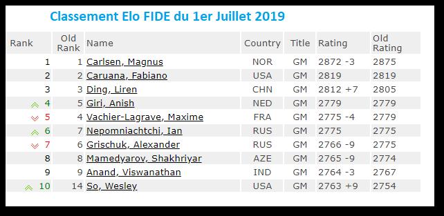 Le classement FIDE des échecs au 1er juillet 2019