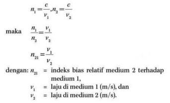 Rumus indeks bias medium