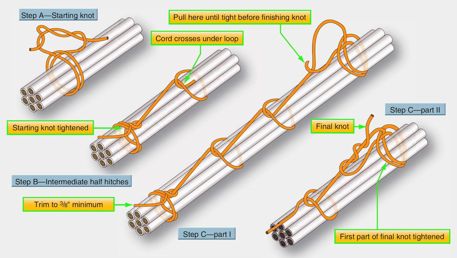 Aircraft systems: Lacing and Tying Wire Bundles