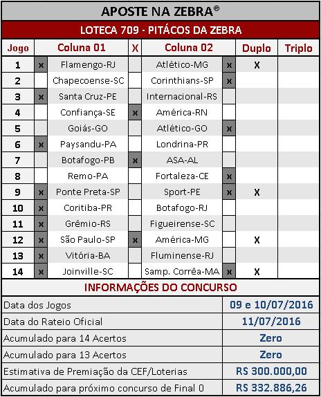 LOTECA 709 - ANÁLISES / PALPITES / PITÁCOS DA ZEBRA