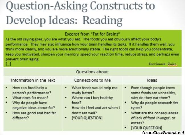 Question-asking constructs to develop ideas