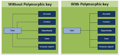 Sneak Peak: Salesforce Polymorphic Keys