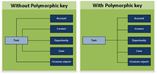Polymorphic Relationships fields and their use in SOQL
