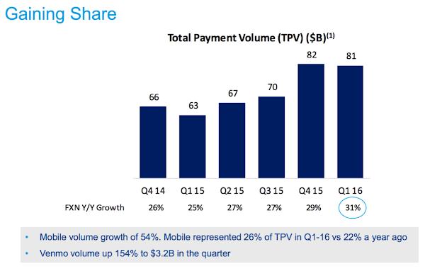 Paypal 年成長 31% 總支付交易量