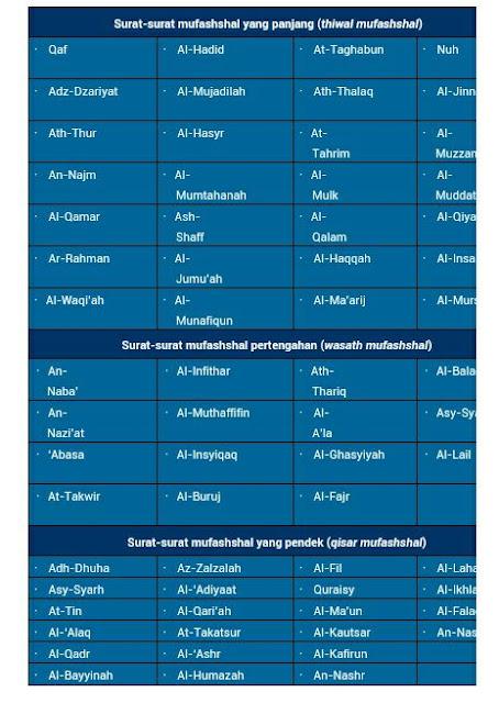 Kaidah Umum Bacaan Surat Al Quran dalam Shalat Wajib